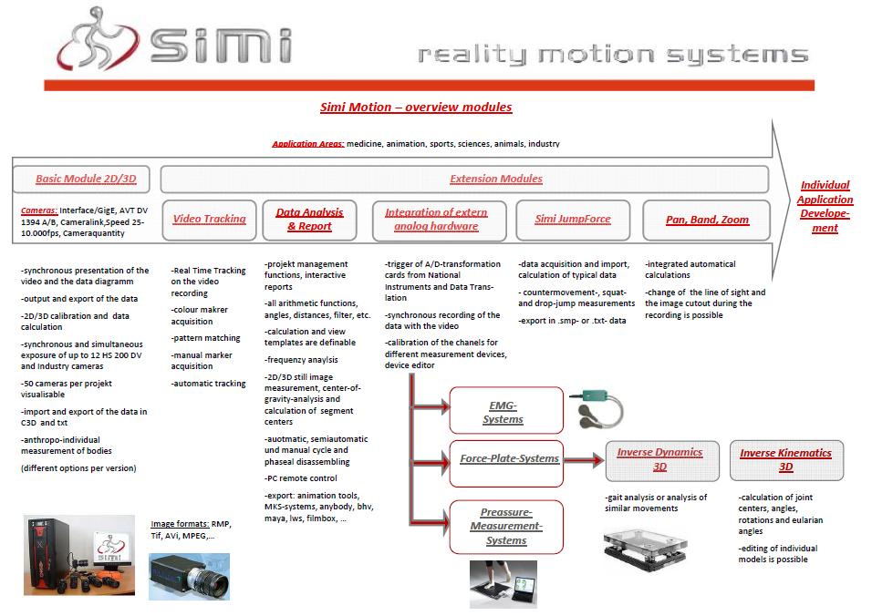 SIMI Vaizdo analizės sistemos